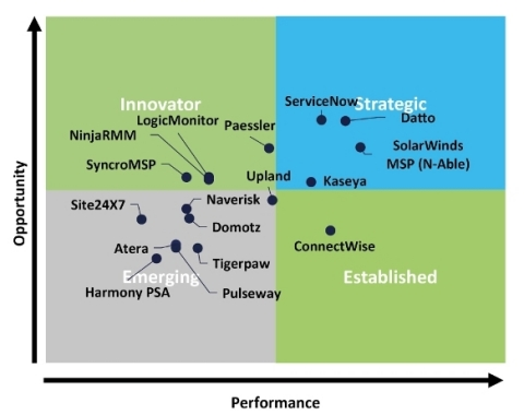 Canalys RMM / PSA Vendor Point of View (POV) Report (Graphic: Business Wire)