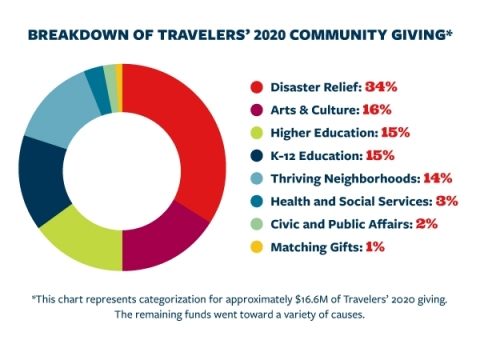 Chart showing the breakdown of Travelers' 2020 community giving. (Graphic: Business Wire)
