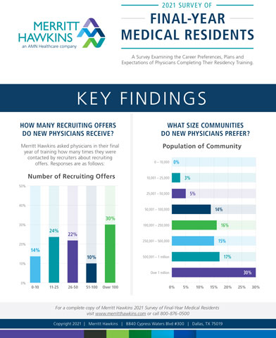 Physicians completing their training are getting fewer recruiting offers than in the past, most likely due to Covid-19, a new survey suggests. The survey also indicates that female physicians coming out of training receive more recruiting offers than male physicians, but expect to earn less in their first practice.  Conducted periodically since 1991 by Merritt Hawkins, a national physician search firm and a company of AMN Healthcare, the survey examines the career choices, plans, and expectations of physicians in their final year of residency training. (Graphic: Business Wire)