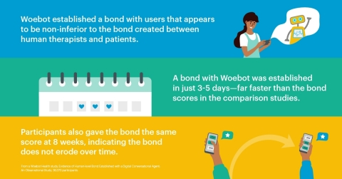 Large-Scale Study Finds Mental Health App Woebot Forms Bond with Users, Marking Key Evolution in Digital Therapeutics (Graphic: Business Wire).