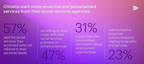 Citizens want more proactive and personalized services from their social services agencies (Photo: Business Wire)