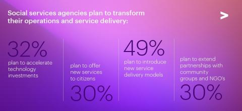 Social services agencies plan to transform their operations and service delivery (Photo: Business Wire)