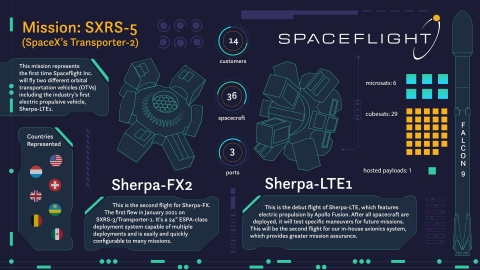 Spaceflight Inc. Readies 36 Customer Spacecraft and Two OTVs for Launch on SpaceX's Transporter-2 Mission (Graphic: Business Wire)