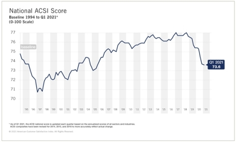 Overall customer satisfaction, tracked by the American Customer Satisfaction Index (ACSI®), fell in nine of the past 10 quarters. It now sits at its lowest level in 15 years (73.6 out of 100). (Photo: Business Wire)