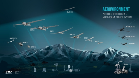 AeroVironment Portfolio of Intelligent, Multi-Domain Robotic Systems for Defense and Commercial markets (Graphic: Business Wire)