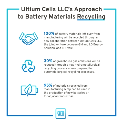 Li-Cycle/Ultium Infographic (Photo: Business Wire)