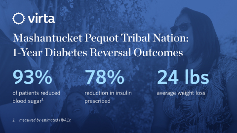 With Virta's virtual treatment, Pequot patients achieve remarkable success in A1c reduction, weight loss, and insulin de-prescription (Graphic: Business Wire)