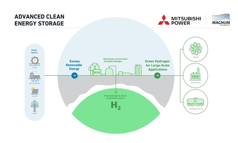 Mitsubishi Power Americas and Magnum Development's jointly developed Advanced Clean Energy Storage Project creates a green hydrogen hub as part of a broad effort to support decarbonization efforts for multiple industries including power, manufacturing, and transportation across the western U.S. (Credit: Mitsubishi Power)