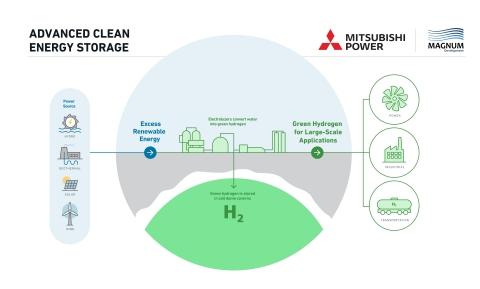 O Projeto de Armazenamento de Energia Limpa Avançada desenvolvido em conjunto pela Mitsubishi Power Americas e pela Magnum Development cria um centro de hidrogênio verde como parte de um amplo esforço para apoiar os esforços de descarbonização para várias indústrias, incluindo energia, manufatura e transporte em todo o oeste dos EUA. (Crédito: Mitsubishi Power)