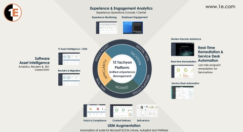 1E Tachyon Platform: Unified eXperience Management to improve the Digital Experience of all employees (Graphic: Business Wire)