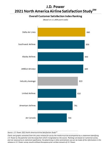 J.D. Power 2021 North America Airline Satisfaction Study (Graphic: Business Wire)