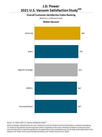 J.D. Power 2021 U.S. Vacuum Satisfaction Study (Graphic: Business Wire)