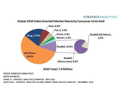 Chart - May 2021 Video Doorbell Market Share PR (Source: Strategy Analytics, Inc.)