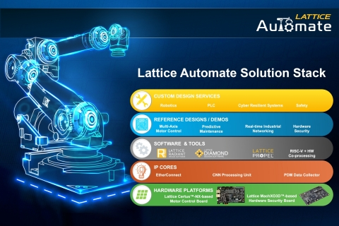 Introducing the Lattice Automate solution stack for the accelerated development of industrial automation applications. (Graphic: Business Wire)