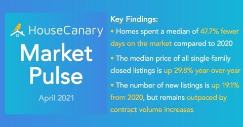 HouseCanary Market Pulse (Photo: Business Wire)