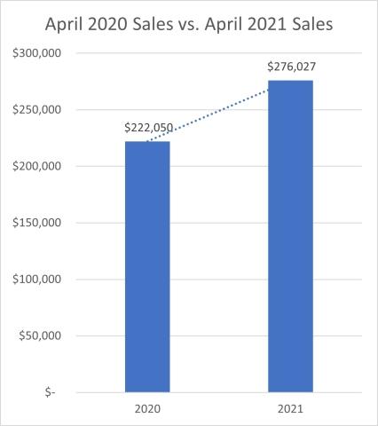 April 2020 Sales vs. April 2021 Sales (Graphic: Business Wire)
