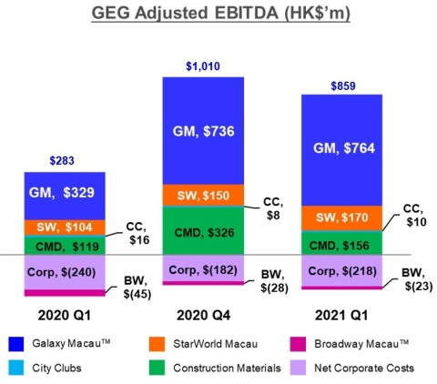 Chart of GEG Q1 2021 Adjusted EBITDA (Graphic: Business Wire)