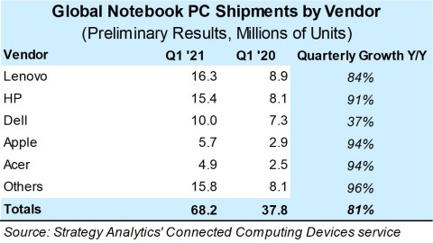Q1 2021 Preliminary Notebook PC Vendor Shipments (Source: Strategy Analytics, Inc.)
