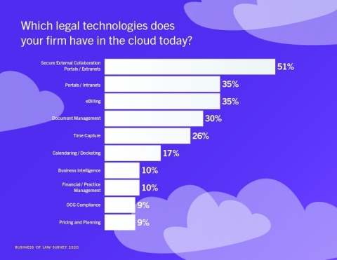 The Aderant 2020 Business of Law and Legal Technology Survey results were released today. The Survey revealed which legal technologies the survey's law firm respondents already have in the cloud today. Secure External Collaboration Portals/Extranets, Portals/Intranets, eBilling, Document Management and Time Capture were the top 5 technologies named. (Photo: Business Wire)