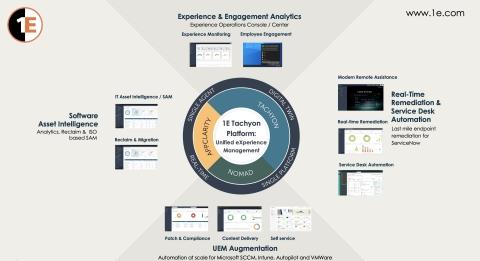 1Eタキオン・プラットフォーム:統合型エクスペリエンス管理ですべての従業員のデジタル・エクスペリエンスを向上させる(画像:ビジネスワイヤ)