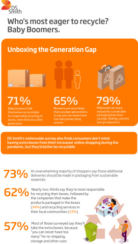 DS Smith survey shows Baby Boomers most eager to recycle. (Graphic: DS Smith)