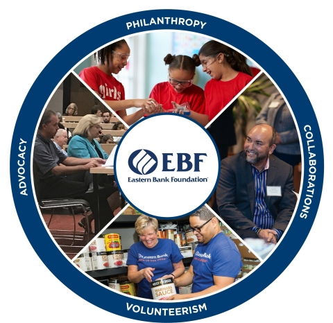 Eastern Bank Foundation's philanthropy fuels its corporate volunteerism and advocacy and is, in turn, influenced by it. Collaborations with community partners deepen the impact. (Graphic: Business Wire)