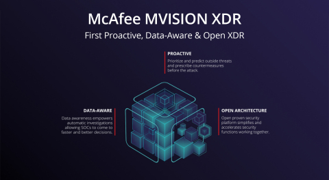 McAfee MIVISION XDR: First Proactive, Data-Area & Open XDR (Graphic: Business Wire)