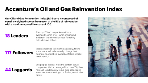 Accenture's Oil and Gas Reinvention Index (Photo: Business Wire)