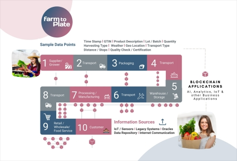 Farm to Plate blockchain linked process, taking food data from the soil to the consumer (Graphic: Business Wire)