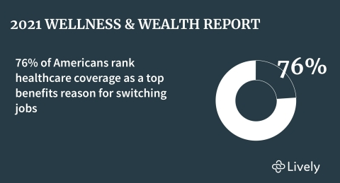 2021 Lively Wellness & Wealth Report (Graphic: Business Wire)