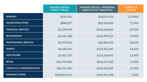 LeaseQuery's 2021 Lease Liabilities Index Report (Photo: Business Wire)