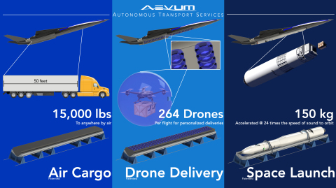 Aevum's autonomous aircraft, Ravn X, is the largest drone, or unmanned aircraft system (UAS) in the world, by mass. It is designed to carry different patented modular payloads - including an air cargo module roughly the same size and capacity as an 18-wheeler, a drone delivery module complete with 264 smaller drones, and a space launch module while can transport satellites to lower Earth orbit. (Photo: Business Wire)