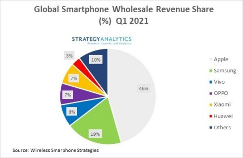 Global Smartphone Wholesale Revenue (Graphic: Business Wire)