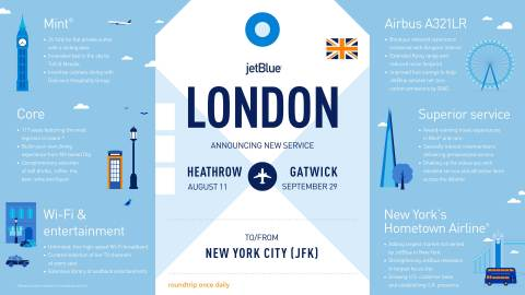 JetBlue Set to Bring Transatlantic Travelers Low Fares, New Choices and Incredible Service as It Lands at Both London Heathrow and London Gatwick (Graphic: Business Wire)
