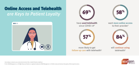 Recent Harris Poll Survey on behalf of NextGen Healthcare Confirms Patients Seek the Convenience of Self Service and Option to See Providers Virtually (Graphic: Business Wire)