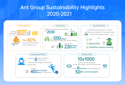 Ant Group Sustainability Highlights 2020-2021 (Photo: Business Wire)
