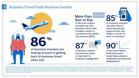Back to Blue Skies: Business Travel Fuels Business Growth (Graphic: Business Wire)