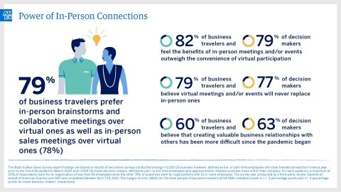 Back to Blue Skies: Power of In-Person Connections (Graphic: Business Wire)