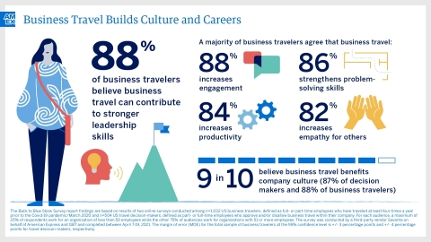 Back to Blue Skies: Business Travel Builds Culture and Careers (Graphic: Business Wire)
