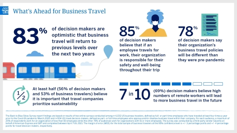 Back to Blue Skies: What's Ahead For Business Travel (Graphic: Business Wire)