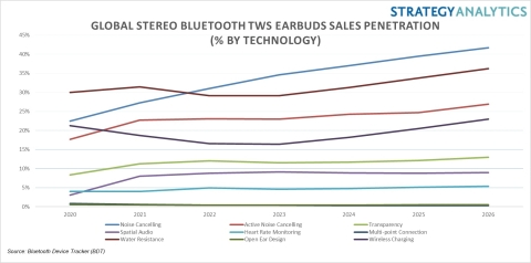 Exhibit 1: Global Bluetooth TWS Earbuds Sales Penetration by Technology (Source: Strategy Analytics)