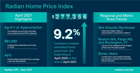 Radian Home Price Index (HPI) Infographic May 2021