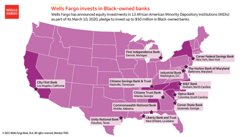Wells Fargo invests in 13 MDIs in total (Graphic: Wells Fargo)
