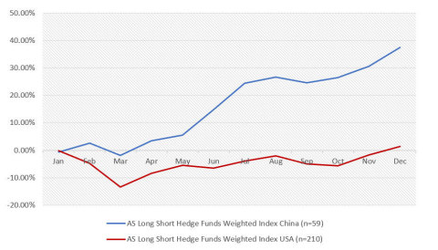 Graph 1: 2020 Performance of American and Chinese Long/Short Hedge funds. Source: HFR and Eurekahedge.