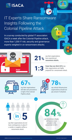 In a survey conducted by global IT association ISACA a week after the Colonial Pipeline attack, more than 1,200 IT risk, security and governance experts weighed in on ransomware attacks. (Graphic: Business Wire)