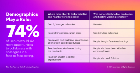 Demographics Play a Role: 74% of Gen Zs would like more opportunities to collaborate with colleagues in a face-to-face setting. (Graphic: Business Wire)