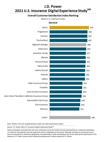 J.D. Power 2021 U.S. Insurance Digital Experience Study (Graphic: Business Wire)