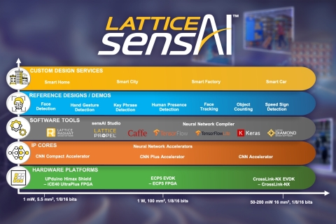 The award-winning Lattice sensAI solution stack provides modular hardware platforms, example demonstrations, reference designs, neural network IP cores, software tools for development, and custom design services to help customers evaluate, develop, and deploy FPGA-based ML/AI applications. (Graphic: Business Wire)