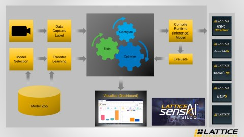 New to the sensAI solution stack is Lattice sensAI Studio, a GUI-based tool for training, validating, and compiling ML models optimized for Lattice FPGAs. The tool makes it easy to take advantage of transfer learning to deploy ML models. (Graphic: Business Wire)