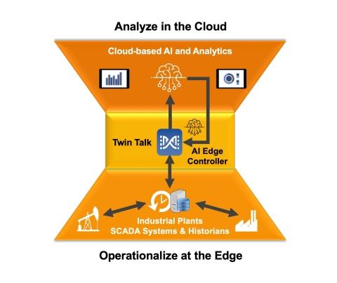 EOT Platform (Graphic: Business Wire)